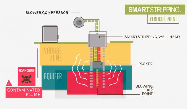 SMARTSTRIPPING – Infografica